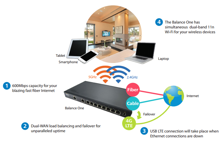 Connect Your Home Office with LTE Backup for 100% Uptime