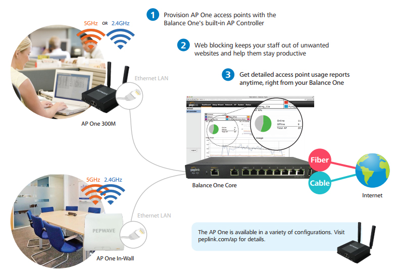 Setup, Manage, and Monitor Office Wi-Fi from Your Balance One