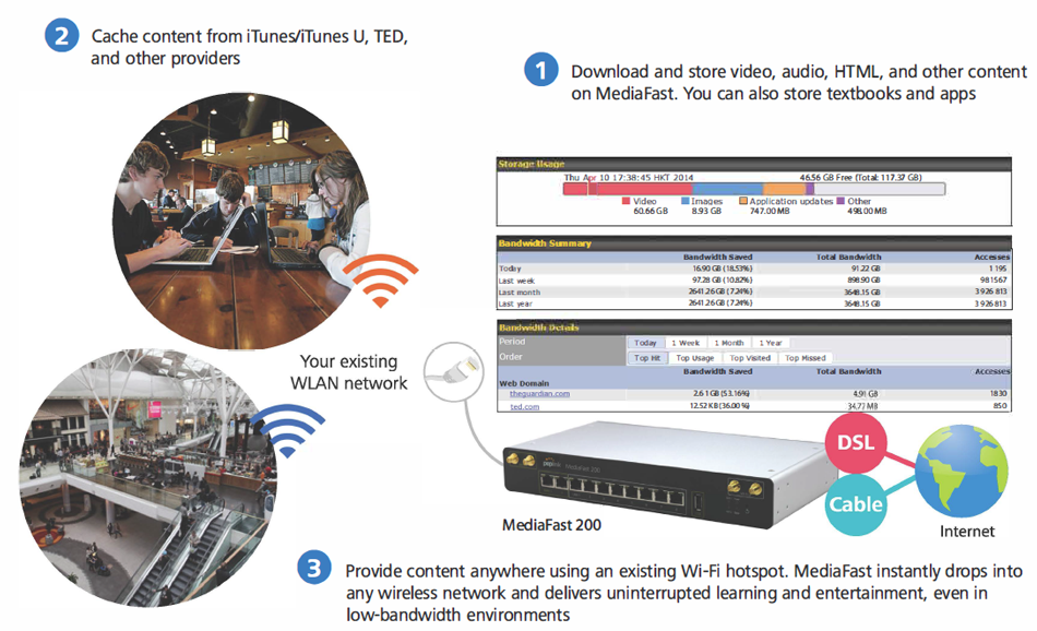 Turbocharge Existing Wi-Fi Hotspots with Cached Content