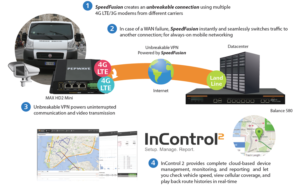 Armored Vehicles/Highway Patrol – Video Streaming Solution