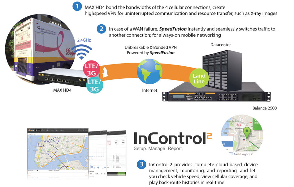 Command Center/Large Image Transfer – Fast and Reliable Mobile Networking