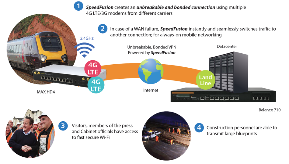 Rapid Deployment /Construction Site – Fast and Reliable Mobile Networking