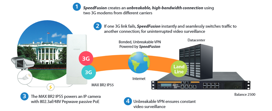24/7 Unbreakable Video Surveillance powered by SpeedFusion Hot Failover