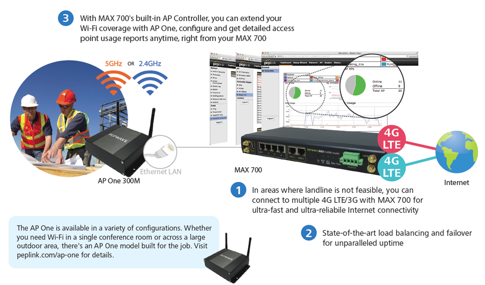 SMBs – Landline Alternative for Construction Site and Remote/Temporary Workstation