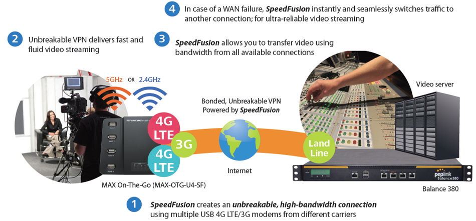Broadcasting and Media – Blazing Fast Video Broadcast on Multiple 4G LTE/3G Links