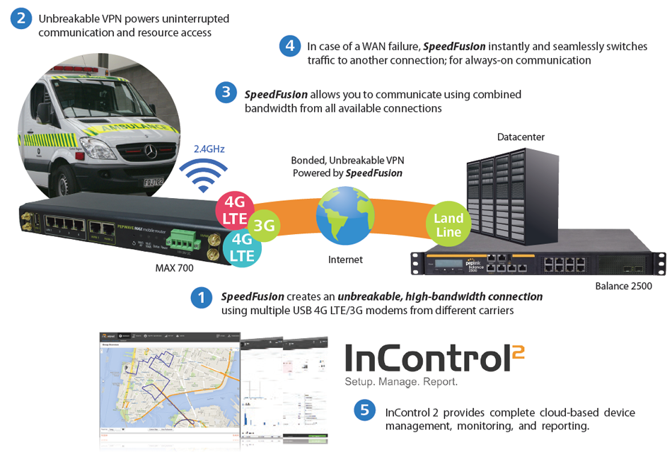 First Responders – Unbreakable VPN for Mission-Critical Emergency Communication
