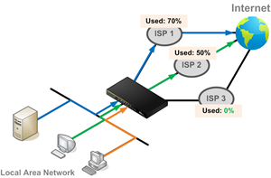 Help you choose the better connection with more free bandwidth.