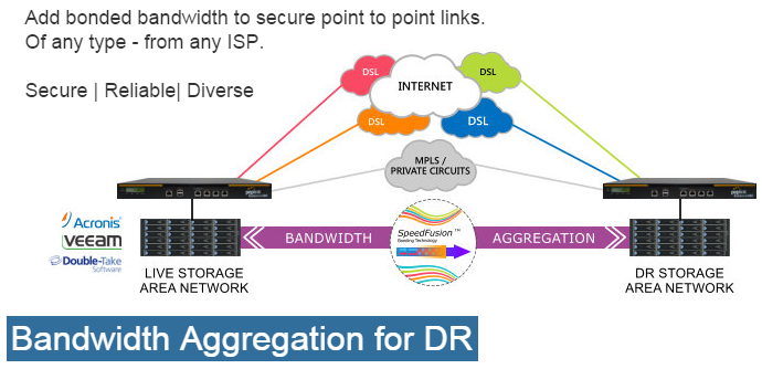 Bandwidth Aggregation for DR